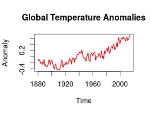 Data: NOAA